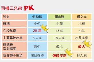 司機三兄弟PK.JPG