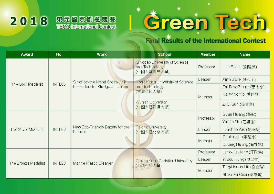 通稿照片-2018東元「Green_Tech」國際創意競賽,中原師生團隊在「國際組」競賽當中,成為唯一獲獎的台灣團隊。.JPG