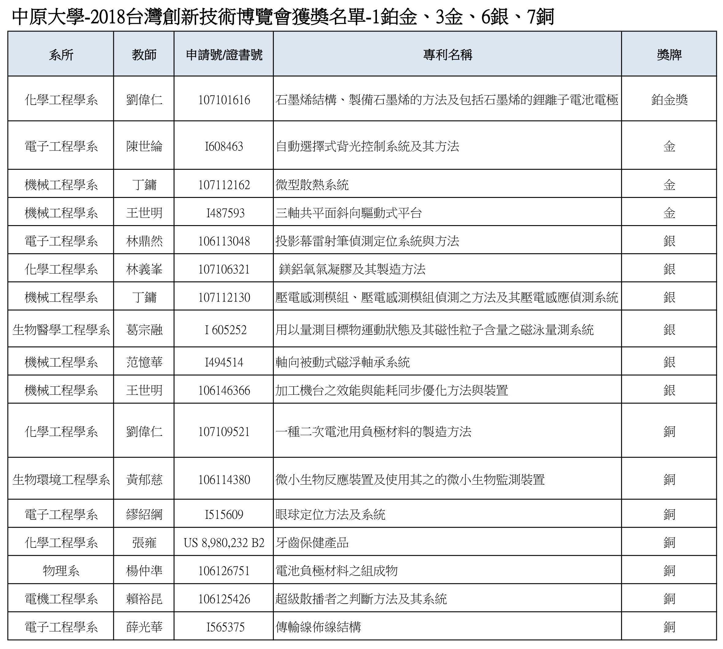 2018台北發明展獲獎名單.jpg
