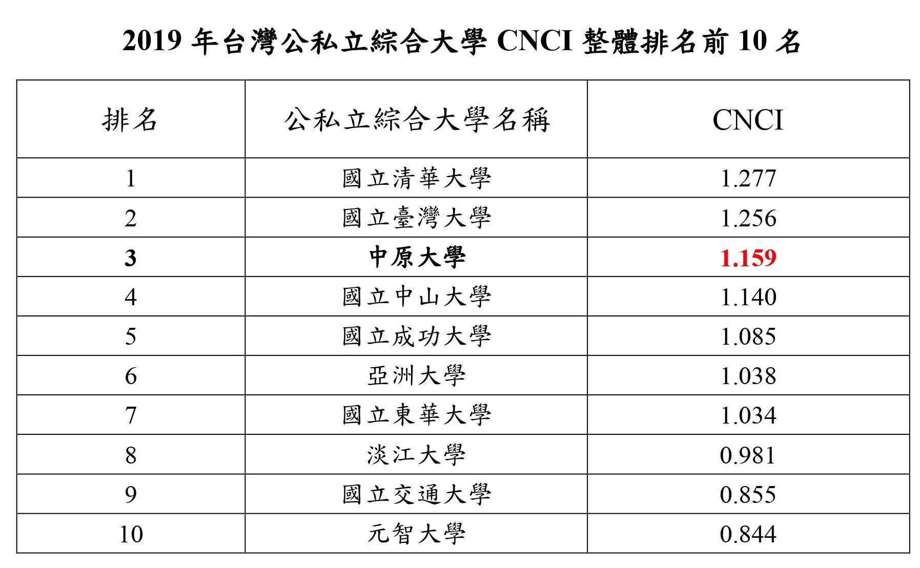 2019年台灣公私立綜合大學CNCI整體排名前10名.jpg