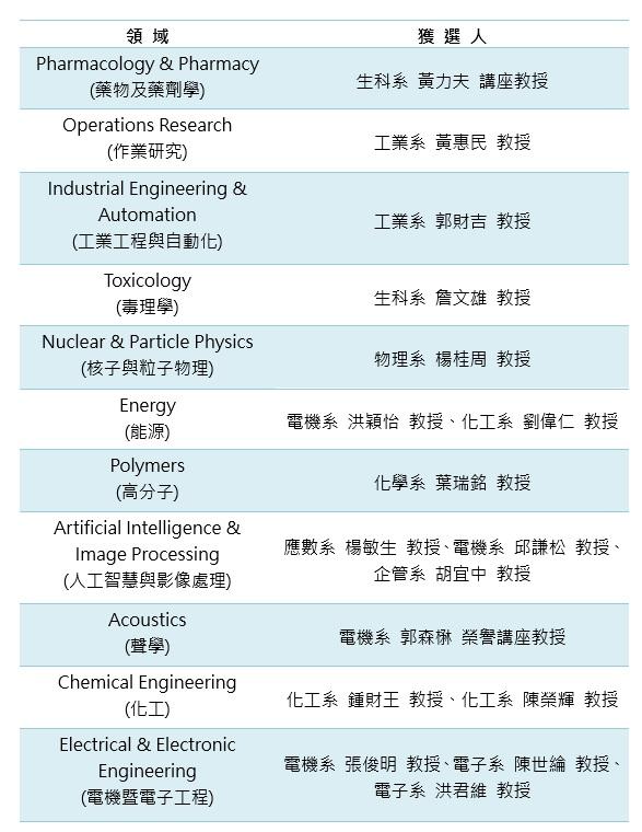 中原大學於2019年(108學年度)獲選各領域排名前2%科學家之師長名單.jpg