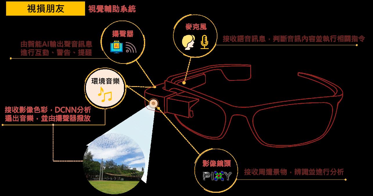 中原大學有愛無礙團隊設計的智能化眼鏡,能有效降低視損朋友生活上的不便利.png