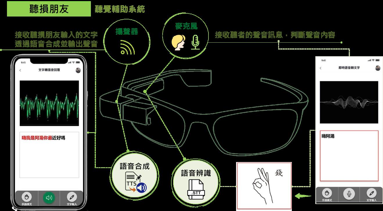 中原大學「有愛無礙」團隊為聽損者打造結合語音辨識及AI系統的智能眼鏡,讓聽損朋友也能與人溝通流暢.png