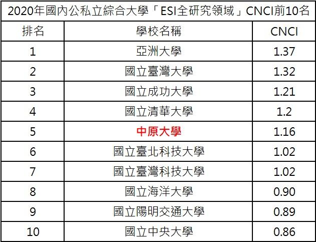 2020年公私立綜合大學「ESI 全研究領域」CNCI排名,中原大學全國第五!.jpg