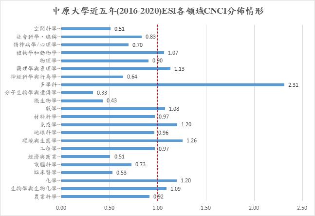 中原大學近五年(2016-2020)ESI各領域CNCI分布情形.png