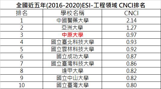 全國近五年(2016-2020)ESI-工程領域 CNCI排名 110.06.25下載資料.png