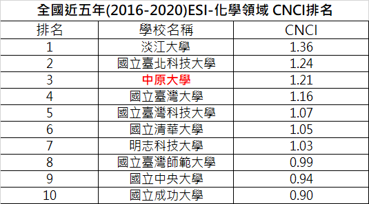 全國近五年(2016-2020)ESI-化學領域 CNCI排名 110.06.25下載資料.png