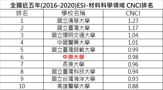 全國近五年(2016-2020)ESI-材料科學領域 CNCI排名 110.06.25下載資料.png