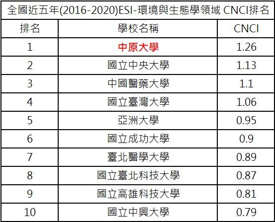 全國近五年「ESI 環境與生態學領域」CNCI排名,中原大學勇奪第一!.jpg