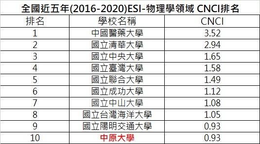 全國近五年(2016-2020)ESI-物理學領域 CNCI排名.jpg