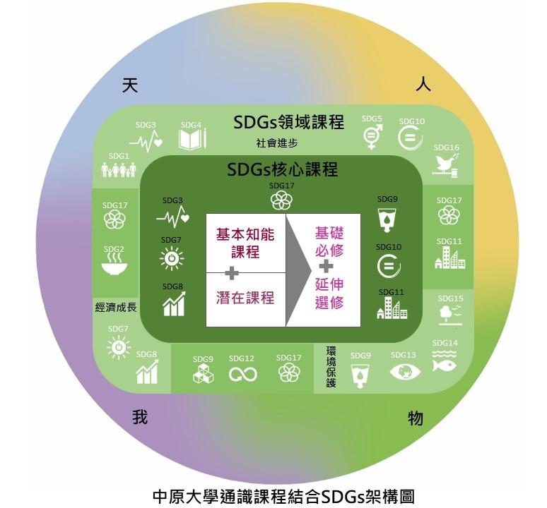 中原大學以「天、人、物、我」課程架構具體落實SDGs精神。(中原大學通識課程結合SDGs架構圖).JPG
