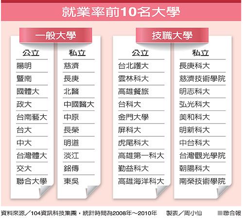 賀!中原大學就業率 私立綜合大學第一名!